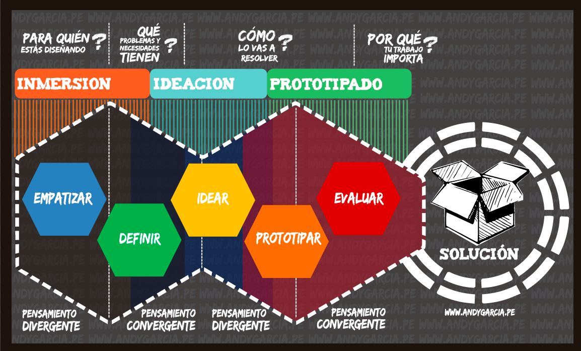 design thinking proceso