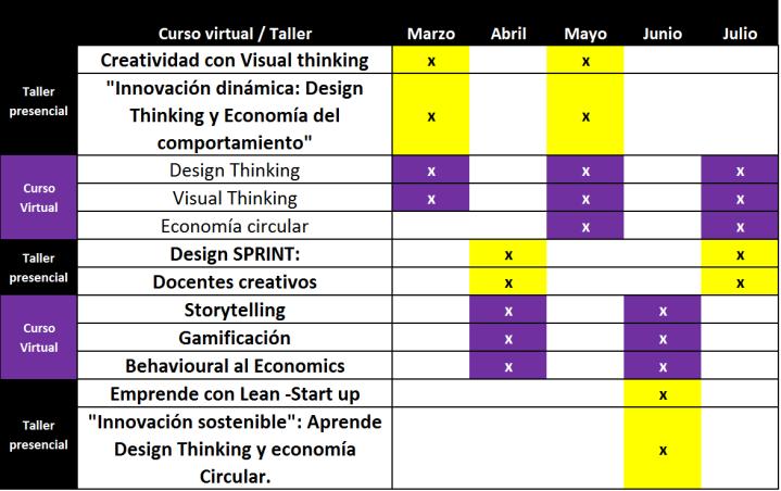 cursos innovacion lima peru 2020